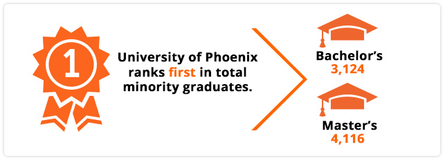 University of Phoenix ranks first in total minority graduates with bachelor�s (3,124) and master�s (4,116) degrees