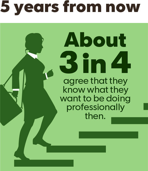 5 years from now, about 3 in 4 agree that they know what they want to be doing professionally then.